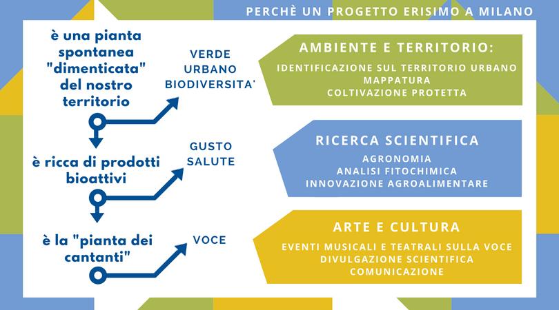 Ben noto Un progetto territoriale per la città di Milano e Provincia  HD93